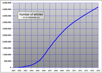 wiki graph